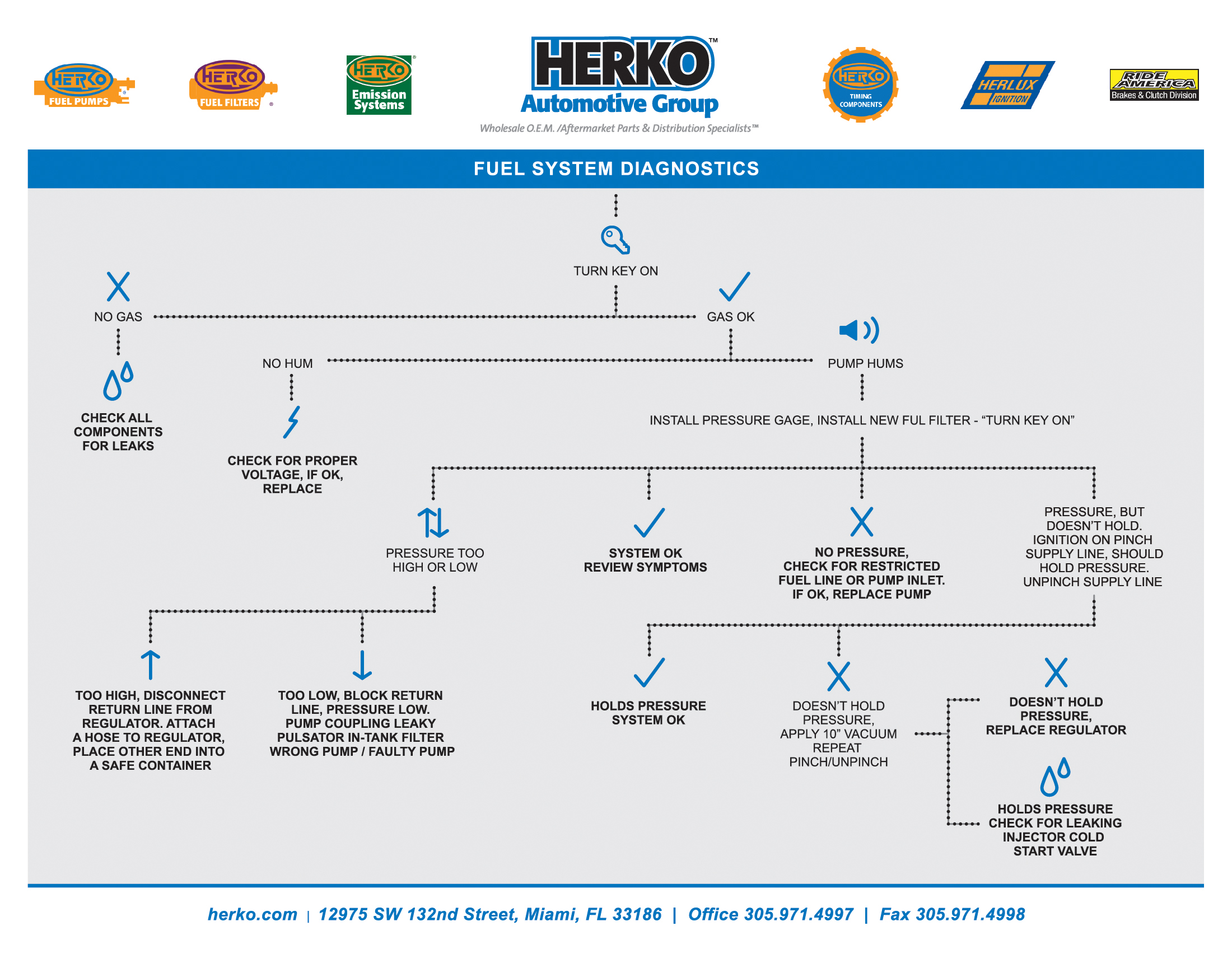 FUEL SYSTEM DIAGNOSTICS 06 technical info herko automotive GM Fuel Pump Wiring Diagram at suagrazia.org